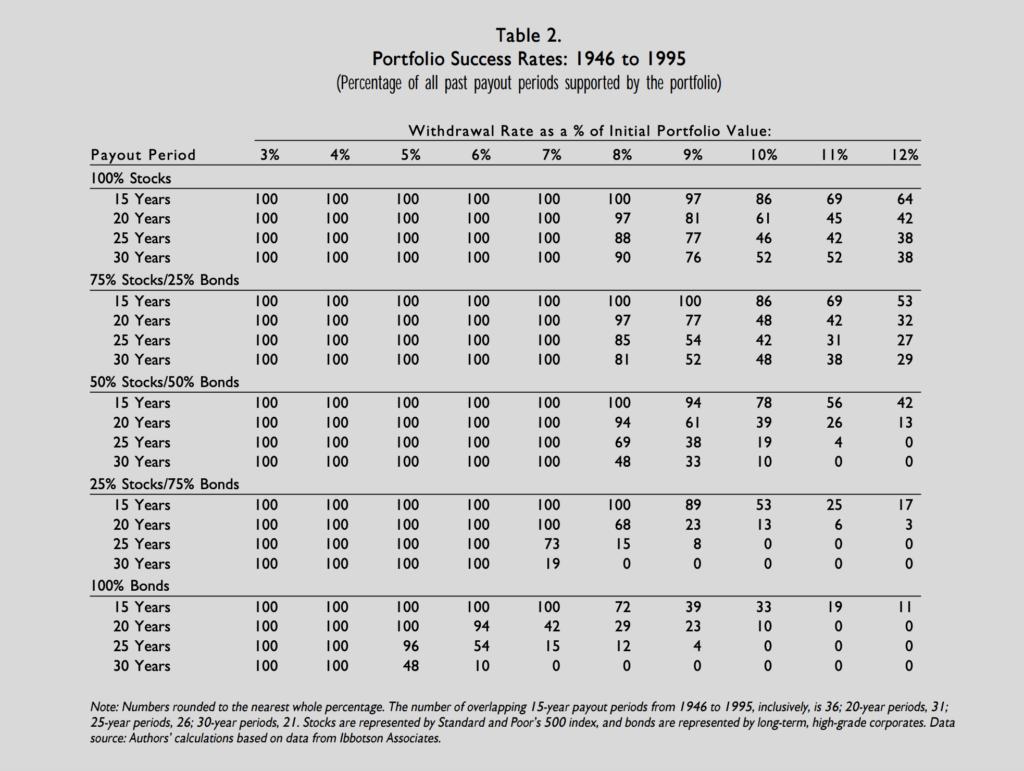 4%-regeln tabell från Trinity Studien